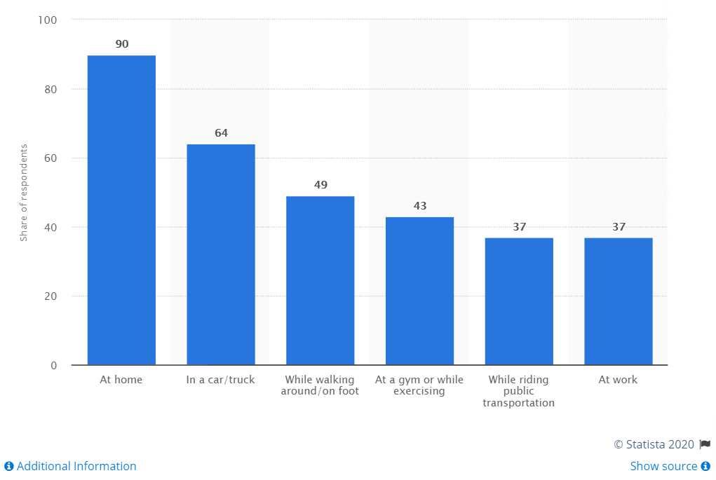 podcasting stats coronavirus