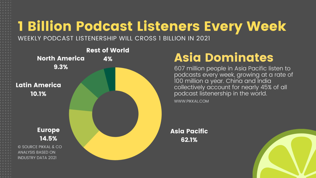 podcast listeners stats
